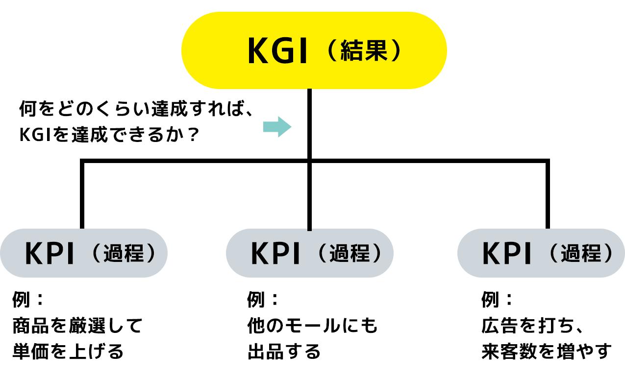 何をどのくらい達成すればKGIを達成できるか?