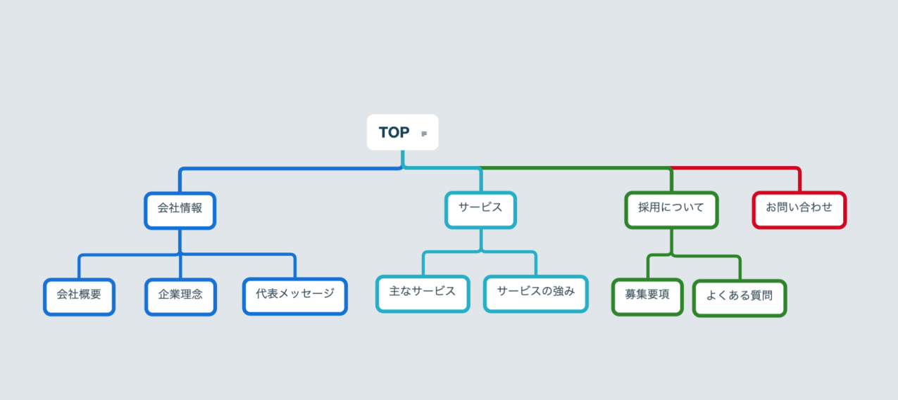 サイトマップ例マインドマップ