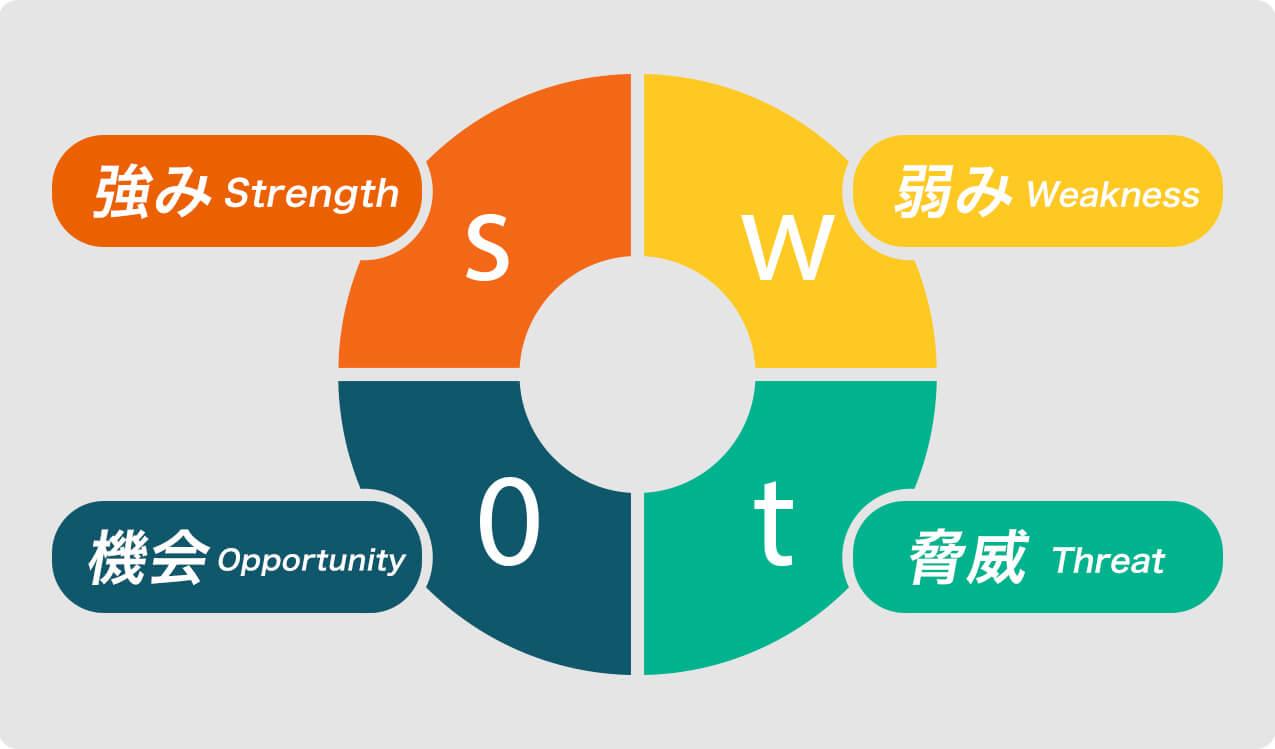 SWOT図 強み弱み機会脅威