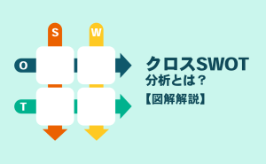 クロスSWOT分析とは?戦略策定方法と事例について解説【図解解説】