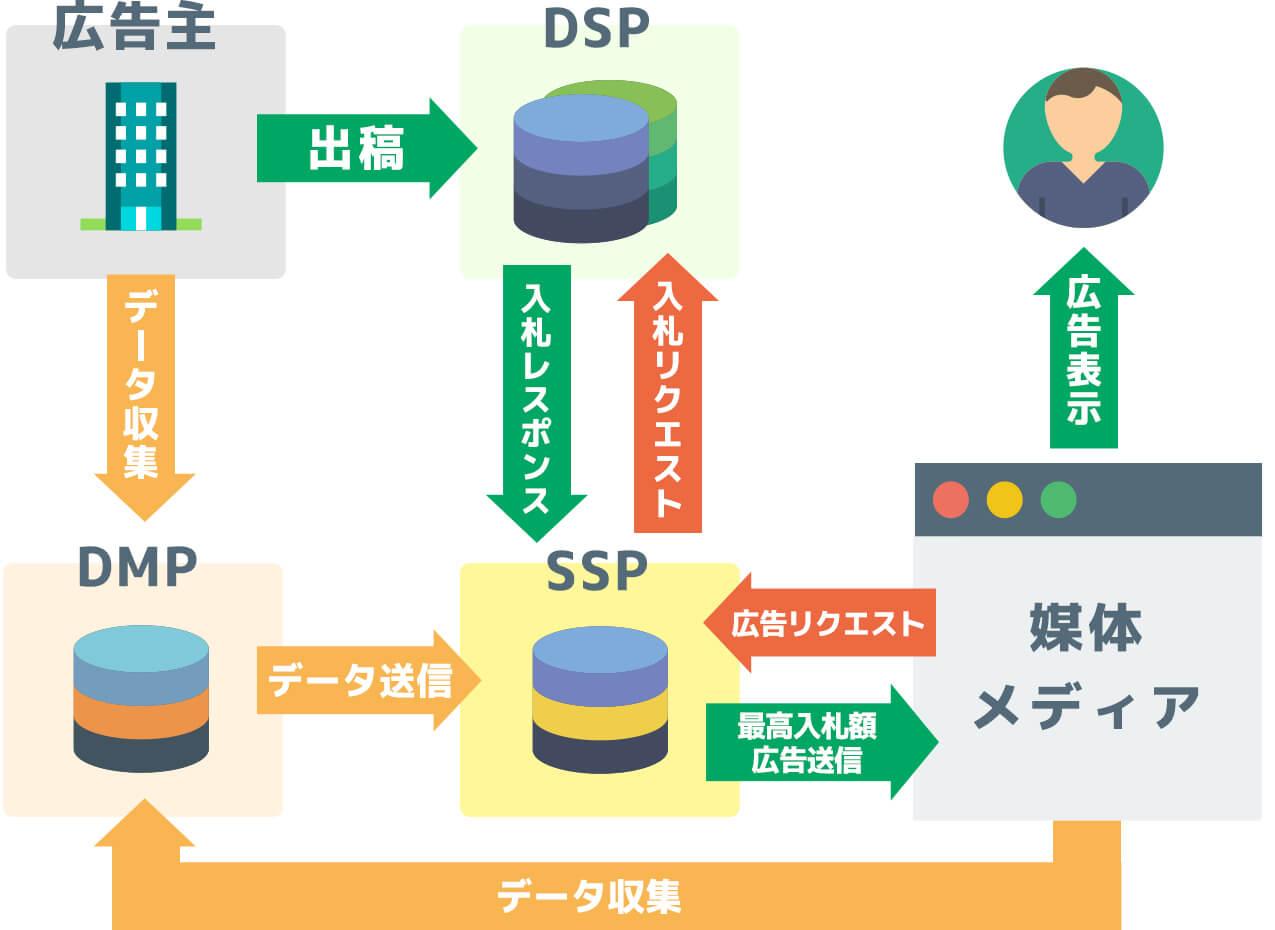 DSP SSP DMP説明図