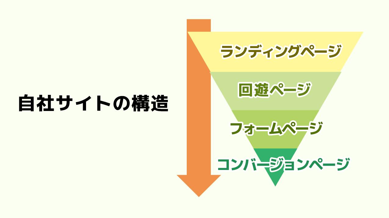自社サイトの構造