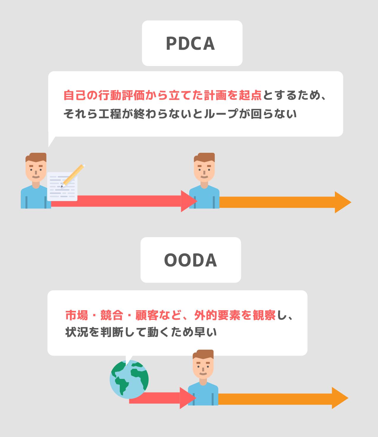 OODAは市場・競合・顧客など、外的要素を観察し、 状況を判断して動くため早い
