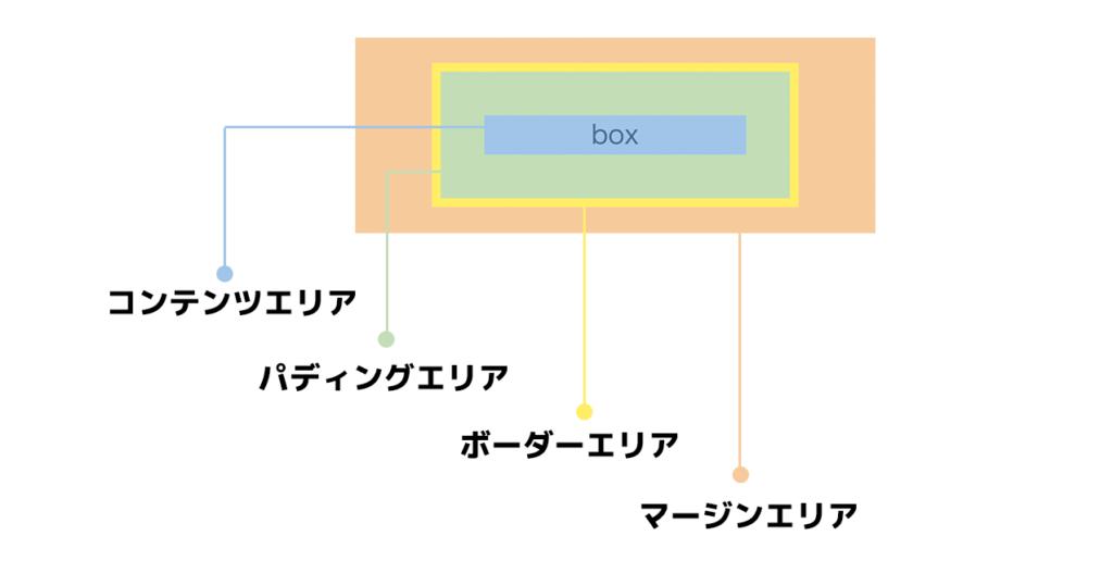ボックスモデル