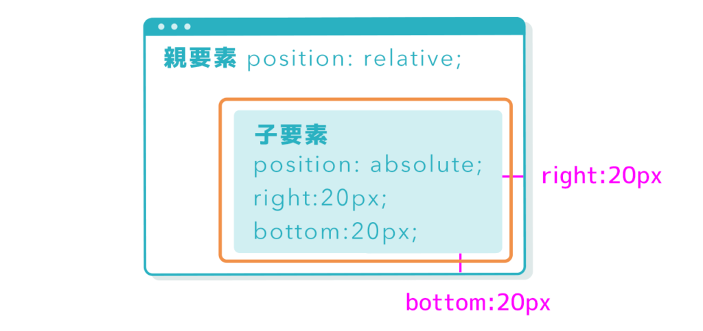 position-absolute